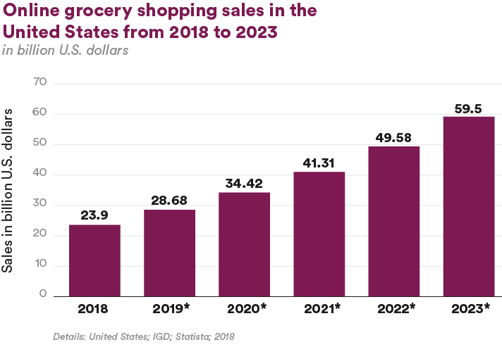 Online grocery shopping sales in the USA from 2018 to 2023