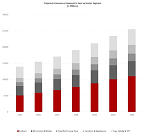 projected eCommerce Revenue per Year by  Market Segments
