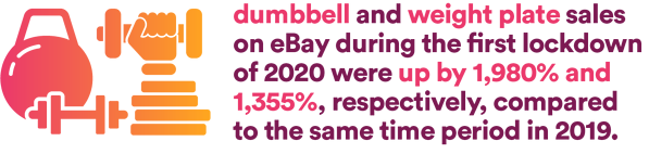 dumbbell and weight plate sales on eBay during the first lockdown of 2020 were up by 1,980% and 1,355%, respectively, compared to the same time period in 2019