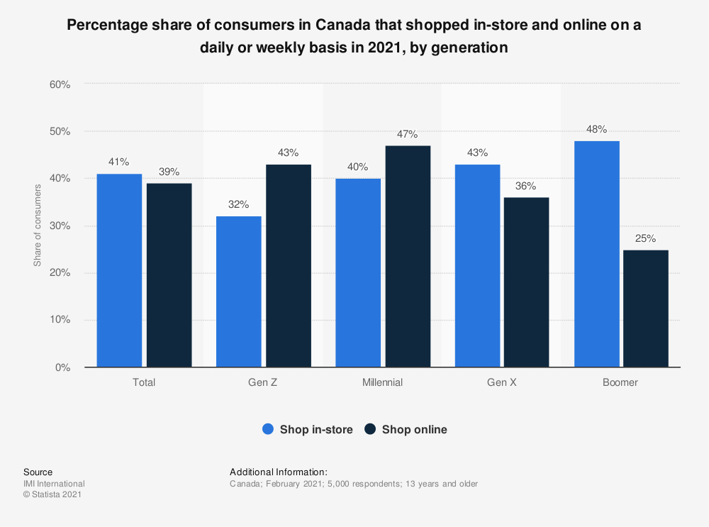 statistic_id1230538_share-of-canadians-that-shopped-online-and-offline-on-a-daily-weekly-basis-2021