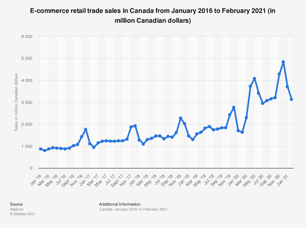statistic_id731190_canada-monthly-e-commerce-retail-sales-2016-2021
