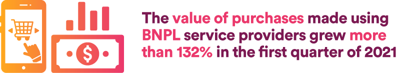 the value of purchases made using BNPL service providers grew more than 132% in the first quarter of 2021