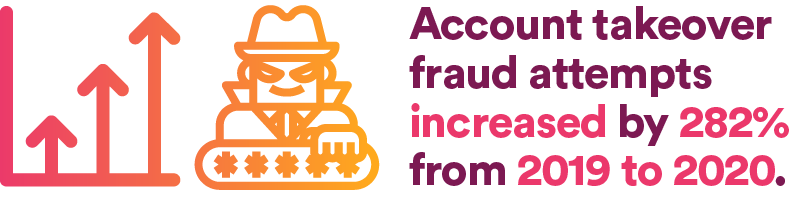 Account takeover fraud attempts increased by 282% from 2019 to 2020.