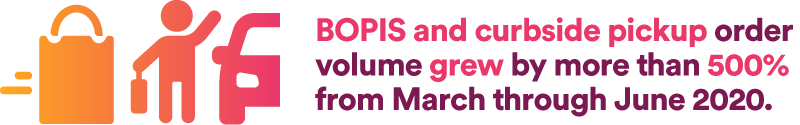 BOPIS and curbside pickup order volume grew by more than 500% from March through June 2020.