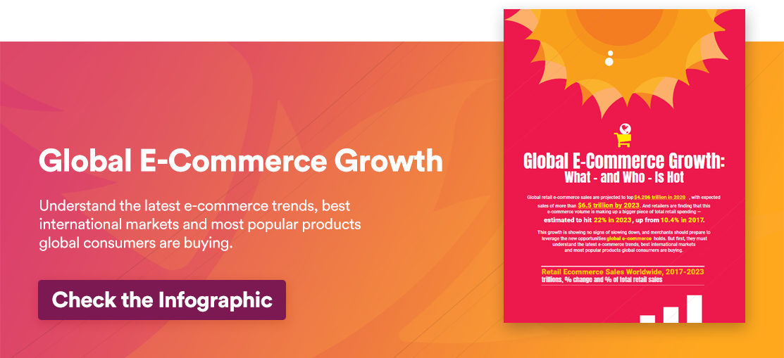 Infographic Global E-Commerce Growth