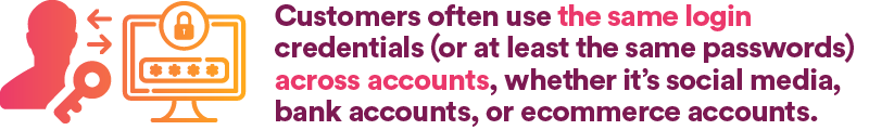 Customers often use the same login credentials (or at least the same passwords) across accounts, whether it's social media, bank accounts, or ecommerce accounts.