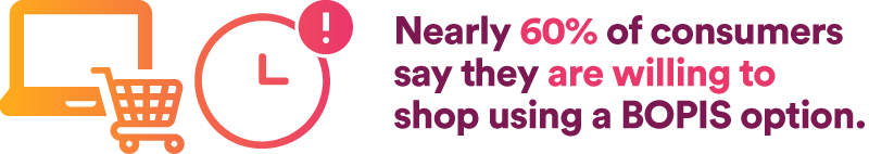 Nearly 60% of consumers say they are willing to shop using a BOPIS option