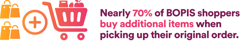 Nearly 70% of BOPIS shoppers buy additional items when picking up their original order
