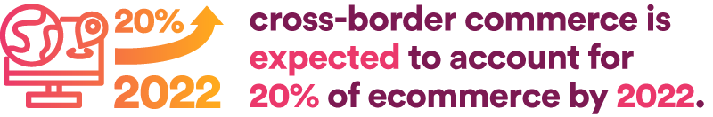 cross-border commerce is expected to account for 20% of ecommerce by 2022.
