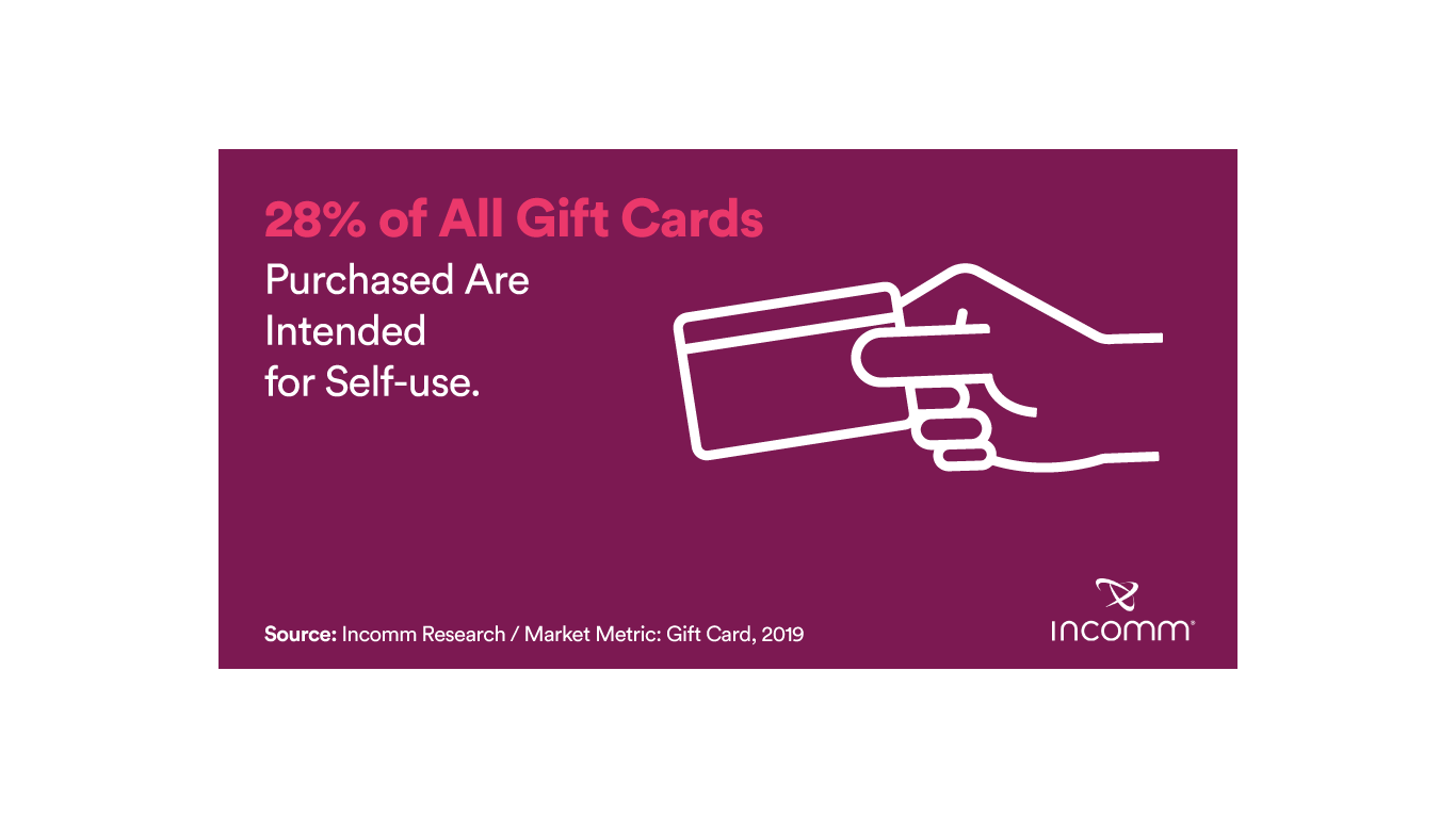 28% of all gift cards purchased are intended for self-use