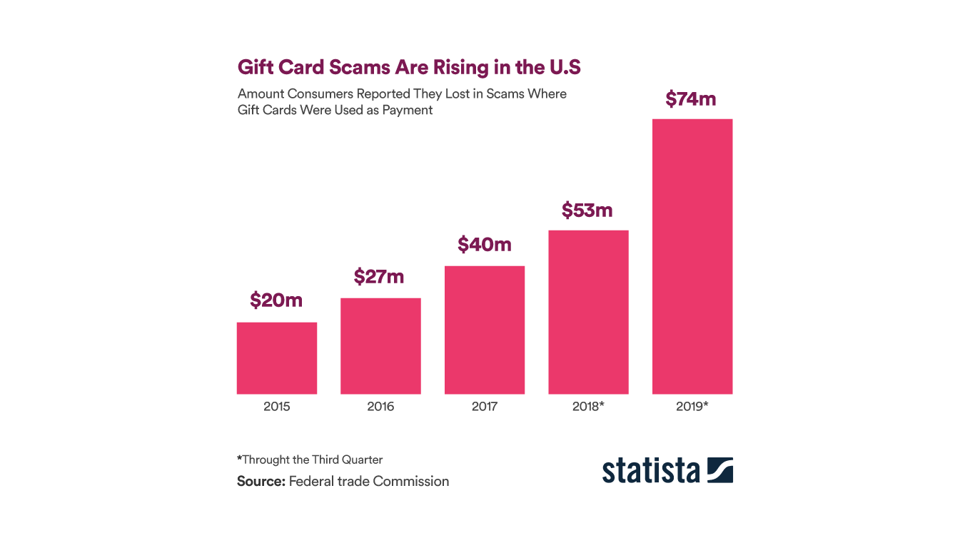 Stadista Graphic: Gifirt card scams are rising in the U.S.