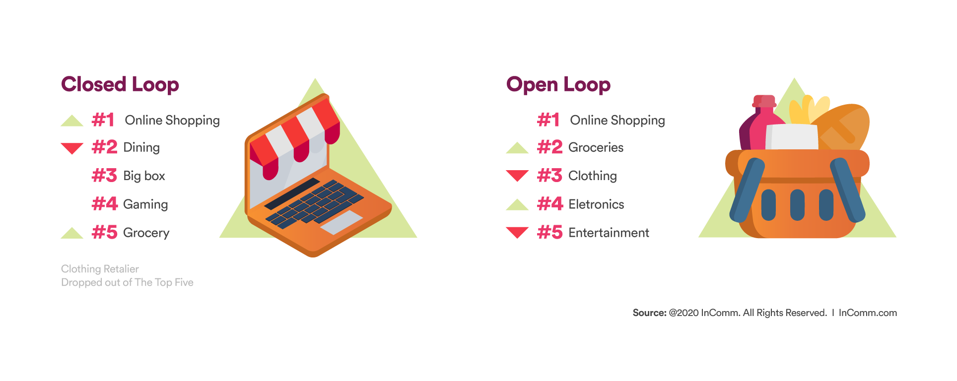 Closed loop and Open loop graphic