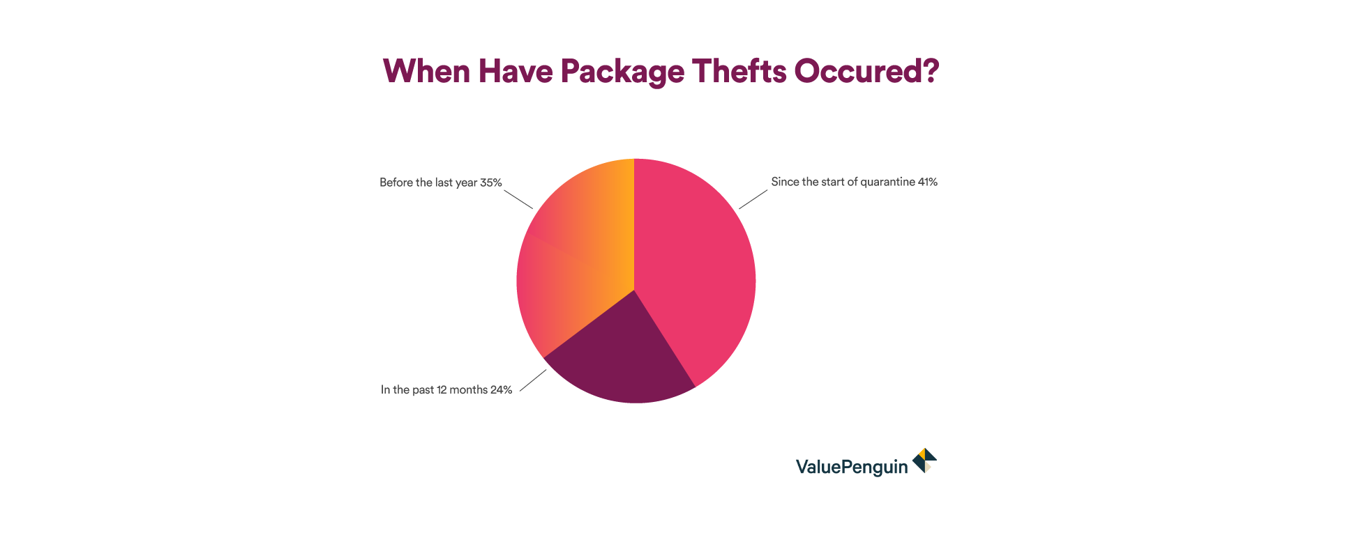 graphic: when have package thefts occured?