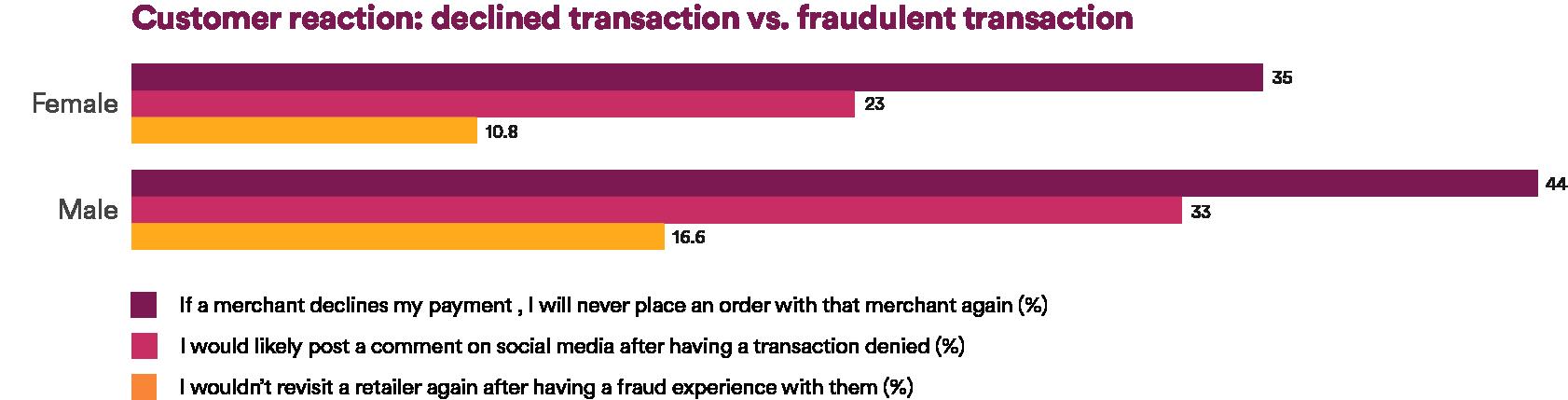 Customer reaction: declined transaction vs. fraudulent transaction