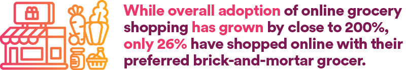 While overall adoption of online grocery shopping has grown by close to 200%, only 26% have shopped online with their preferred brick-and-mortar grocer