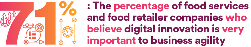 71% of food service and food retailer companies believe digital innovation is very important
