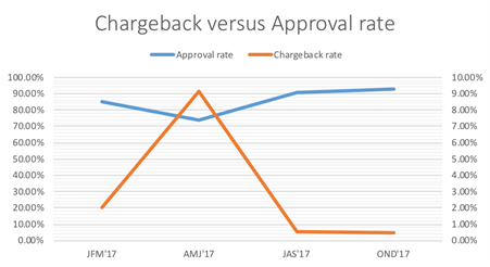 Second Chargeback Versus Approval Rate