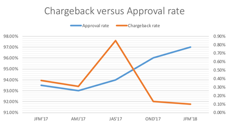 First Chargeback Versus Approval Rate