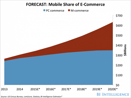 FORECAST: Mobile Share of E-Commerce
