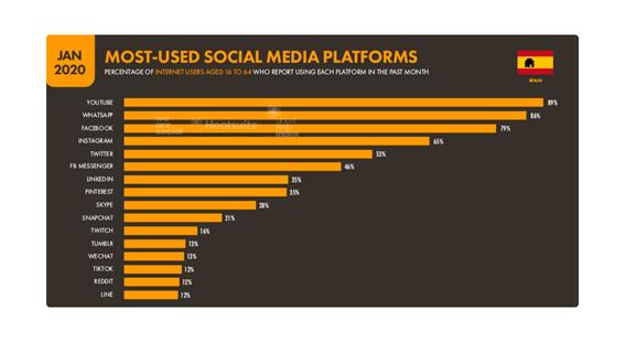 most used social media plataforms