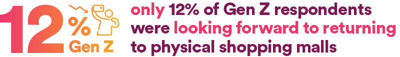 only 12% of Gen Z respondents were looking forward to returning to physical shopping malls