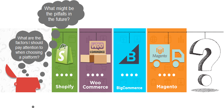 The Differences Between WooCommerce, Magento, Shopify, and BigCommerce