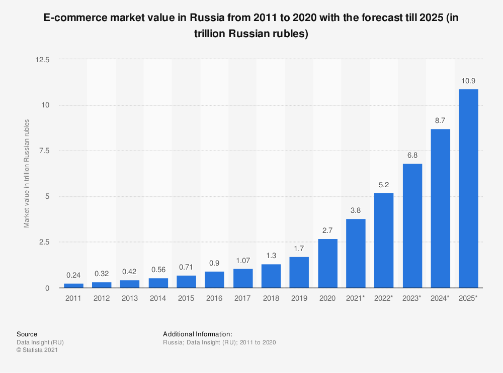 E-commerce market value in Russia from 2011 to 2020 with the forecast till 2025 (in trillion Russian rubles)