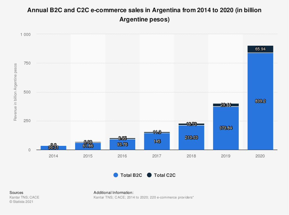 Annual B2C and C2C e-commerce sales in Argentina from 2014 to 2020 (in billion Argentine pesos)
